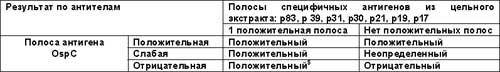 Референтная оценка результатов по IgМ.jpg